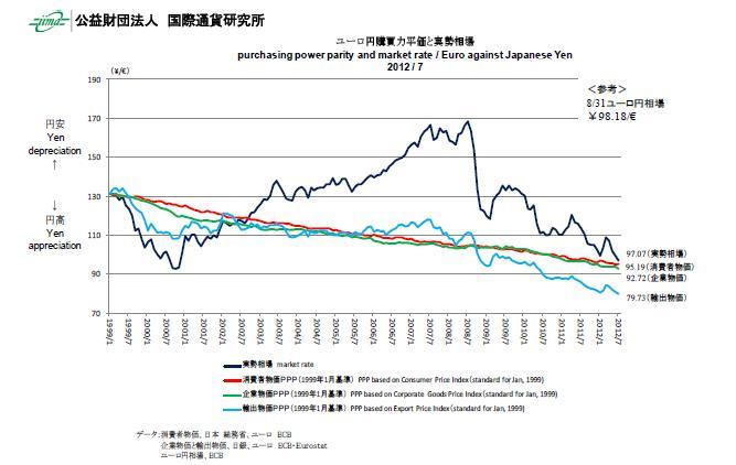 ユーロ円20121126