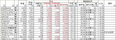 20121214四季報選別-2