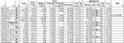 20121214四季報選別-高配当