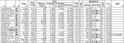 20121214四季報選別-ROE