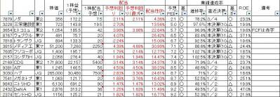 20121214四季報選別-PER