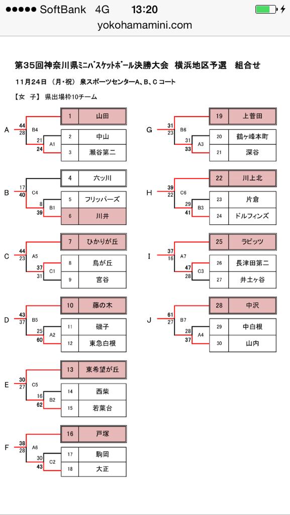 2014チャレンジ横浜結果