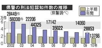 広島 刑法犯罪減少