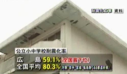 広島耐震化率