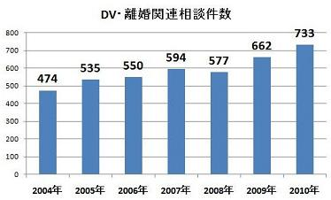 福山市DV・離婚関係相談件数