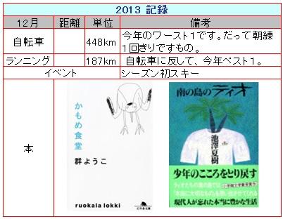 2013_12_月報