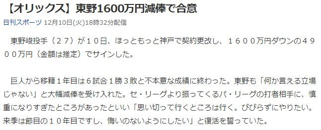 【オリックス】東野1600万円減俸で合意 (日刊スポーツ) - Yahoo!ニュース