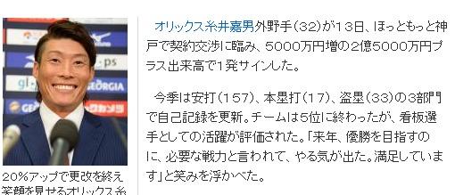 【オリックス】糸井2・5億 夢一時封印 - プロ野球ニュース m