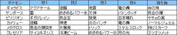 第4回南大阪オフ