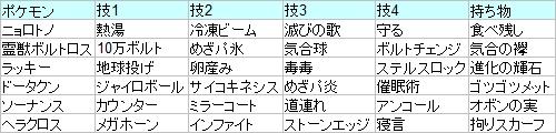 第7回北大阪オフ使用PT
