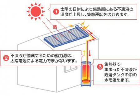 太陽熱温水器の仕組み2