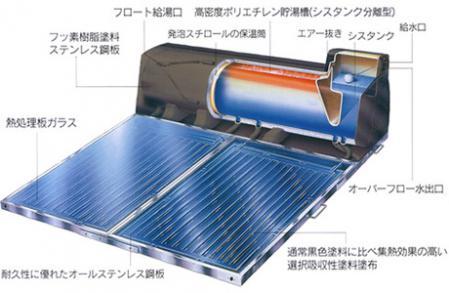太陽熱温水器の仕組み1