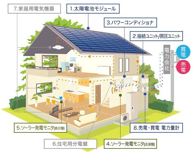 太陽光発電系統連携