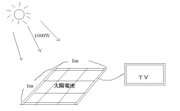太陽電池の変換効率