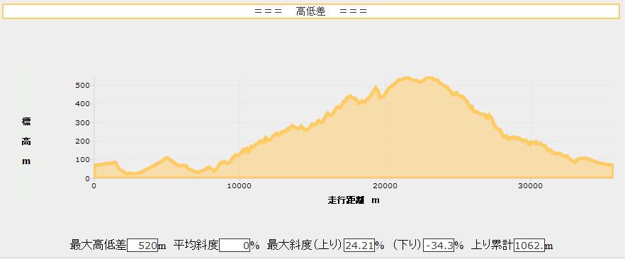 10.07.31高低差