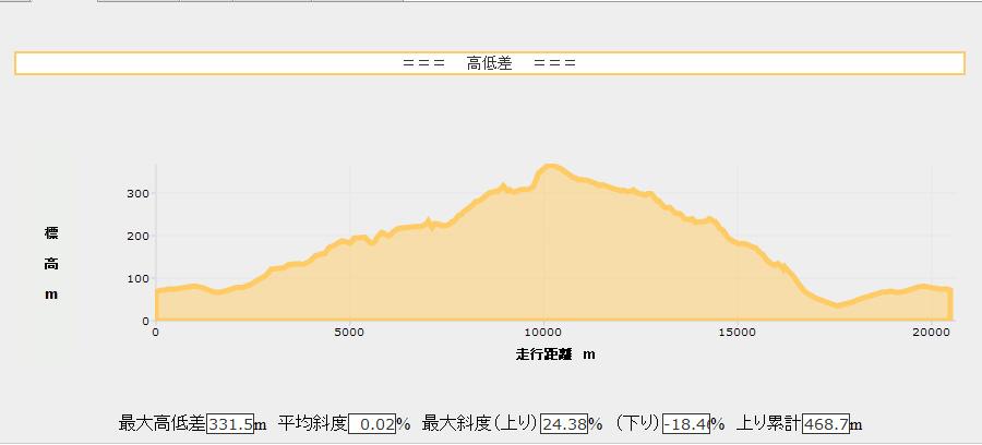 2010.08.11高低差