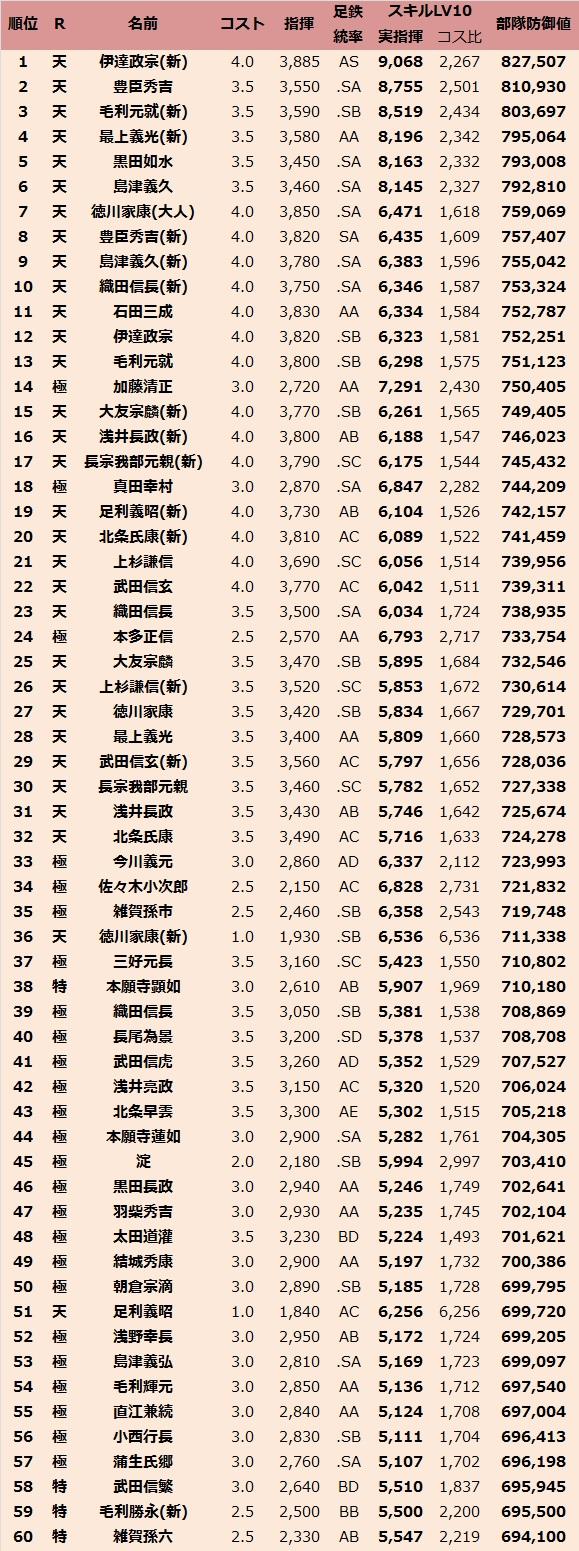 足鉄LV10(2410)