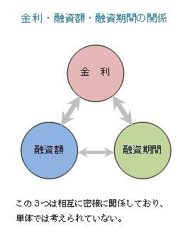 融資条件の関係