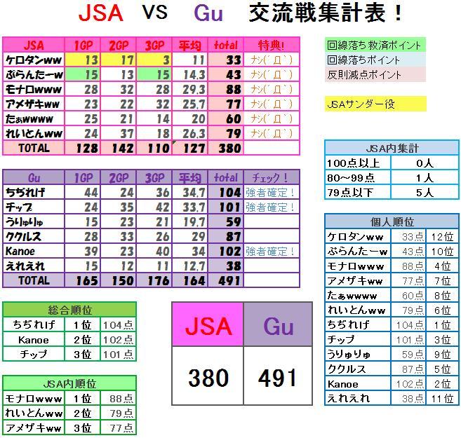 Gu集計表