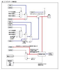 mb9bf506_IO設定(GPIO)