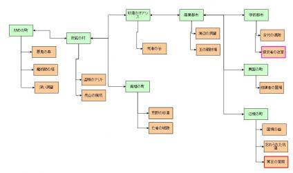 Logging Quest簡易マップ