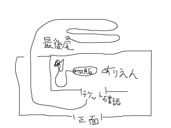 並びの模式図