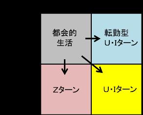 地元チャート2
