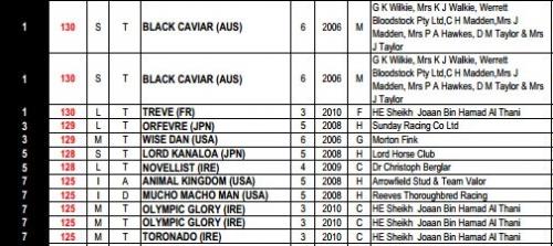 【競馬】2013年ワールドベストホースランキング発表 オルフェーヴル3位タイ、ロードカナロア5位タイ 1位はブラックキャヴィアとトレヴ