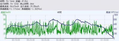 2012_0716_高度-時間グラフ