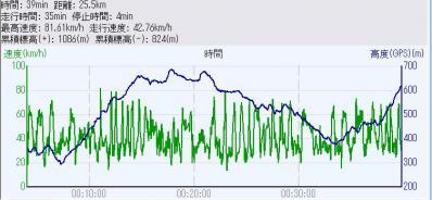 2012_0805_グラフ
