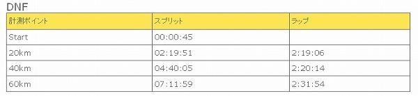 20121021 四万十川ウルトラ100キロ公式記録