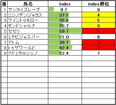 2014-1-25若駒Sindex