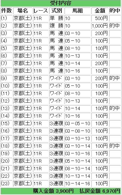 2014-1-25京都牝馬S