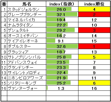 2014-1-26東海S1index