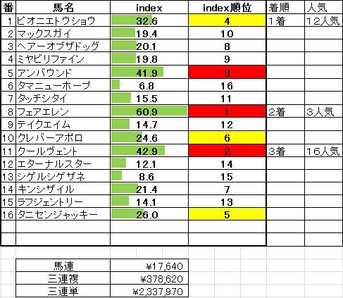 2014-1-13中山9R頌春賞