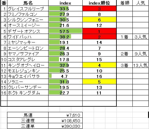 2014-1-12京都10R羅生門S
