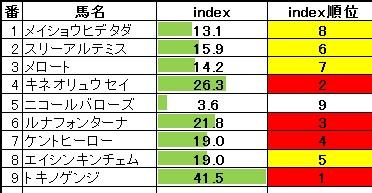 2014-02-01京都10R乙訓特別