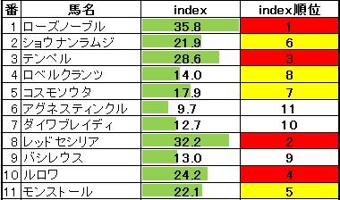2014-02-01東京9Rテレビ山梨杯