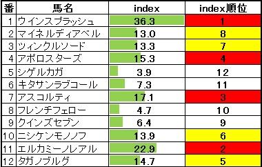2014-02-01東京10RクロッカスS