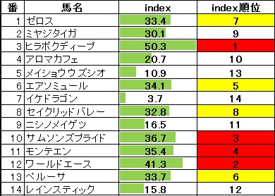 2014-02-01東京11R白富士S