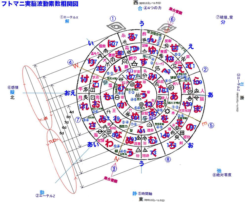 図_フトマニ実脳波動素数相関図