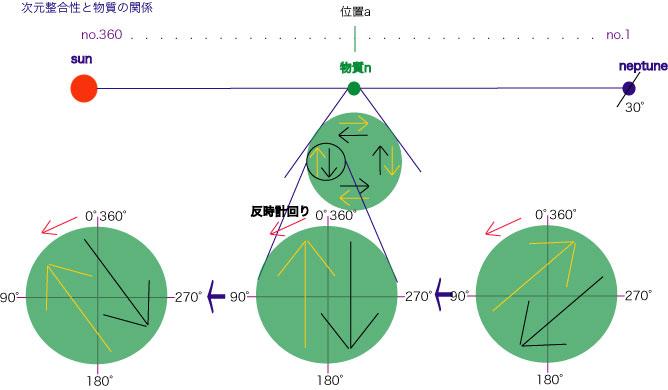 次元整合性と物質の関係