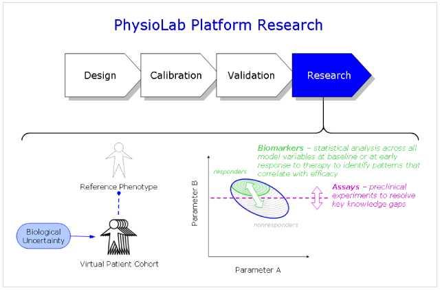 PhysioLab Platform Research