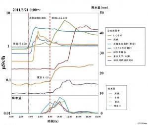空間線量率と降水量(仮)