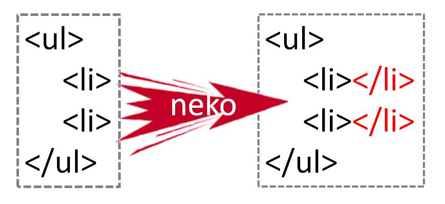 JavaでHTMLタグの調整―CyberNeko HTML Parser,Xerces2― - のらくら備忘録
