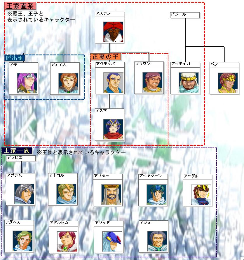 王家家系図