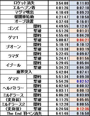 駅伝ラップ2