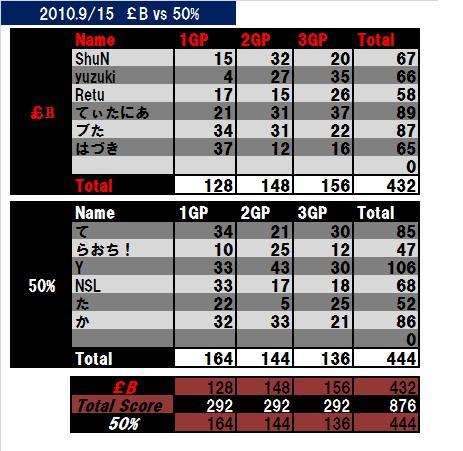 2010-9-15-£Bvs 50