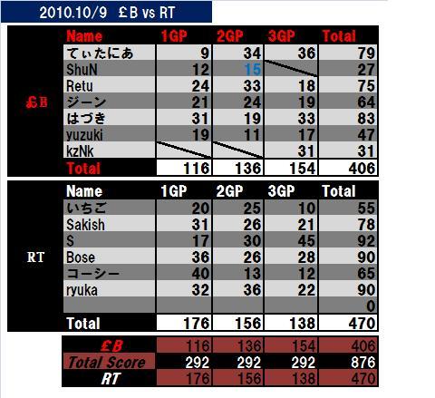 2010-10-9-£Bvs RT