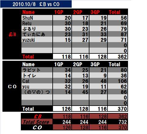2010-10-8-£Bvs CO
